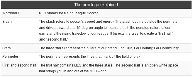 MLS NEXT explained