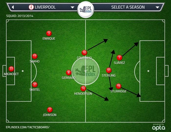 Liverpool's counter-attacking runs last season.