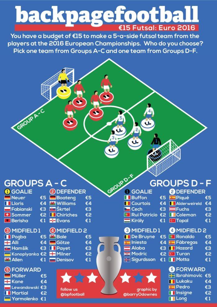 €15 Futsal Euro 2016