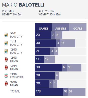 Mario Balotelli stats 1