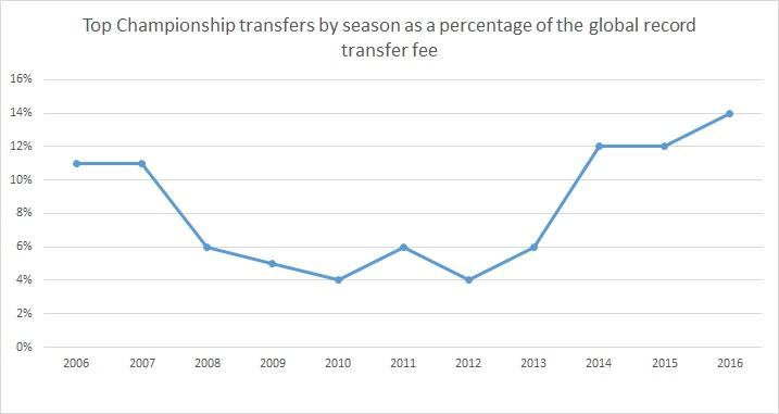 Championship spending