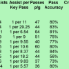Premier League Top 10 Key Passers