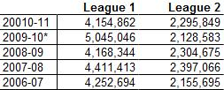 League 1 Attendance