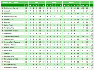 First Division League Table November 1986