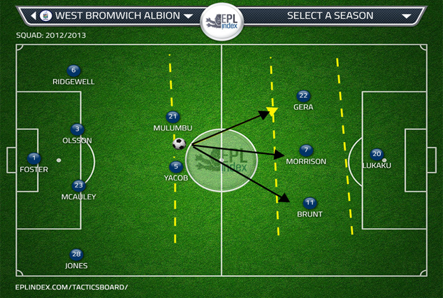 WBA 2013 tactics