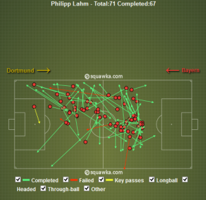 Lahm Passing vs BVB - 94%, 1 assist