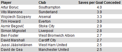 pl-saves-goals-conceded