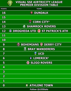 Pic: An alternative view of the Airtricity League table
