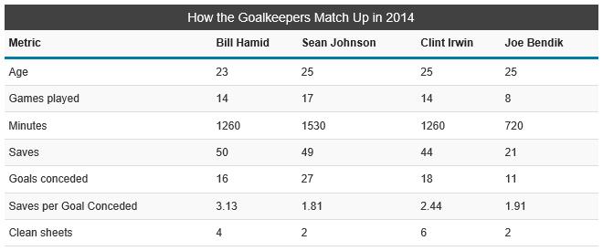 MLS keeper stats
