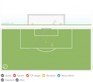 An infograph of Loïc Rémy's attemps on goal vs. Cardiff away (via Squawka).