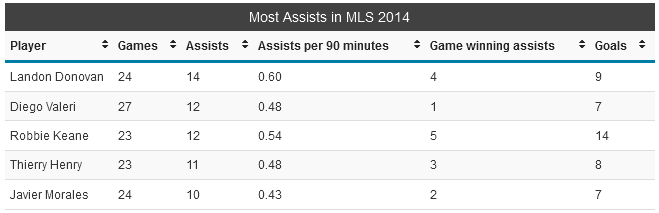 MLS assists 2014