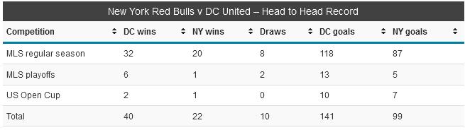 NY DC stats