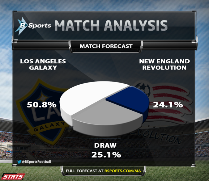 MLS Cup forecasts
