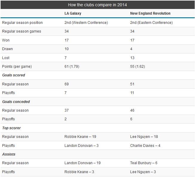 MLS Cup stats 2014