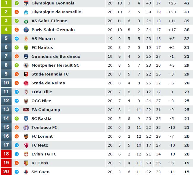 Marseille Lyon And A Dive Into Ligue 1 Pseudo Xpg Data Back