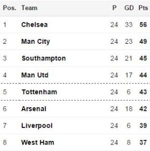 Premier League table 08-02-2015