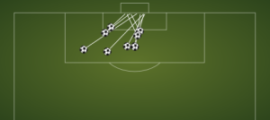 Eden Hazard goal zones this season.