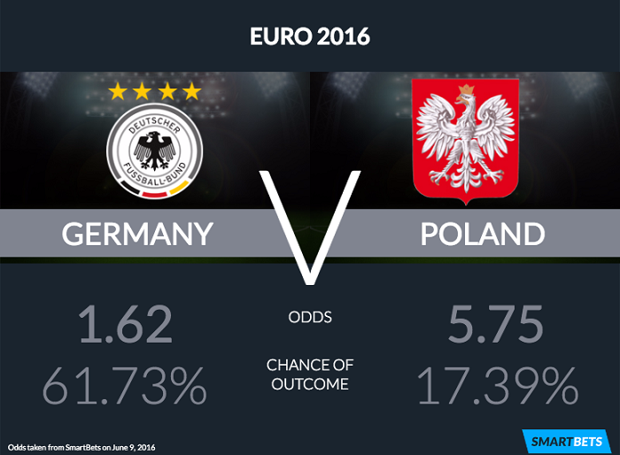 Germany Poland Euro 2016 odds